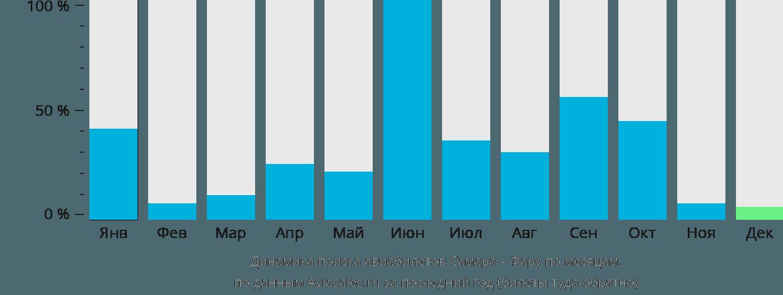 Динамика поиска авиабилетов из Самары в Фару по месяцам