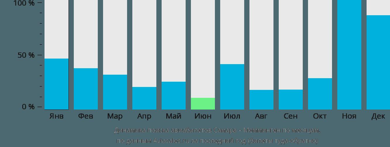 Динамика поиска авиабилетов из Самары в Мемминген по месяцам