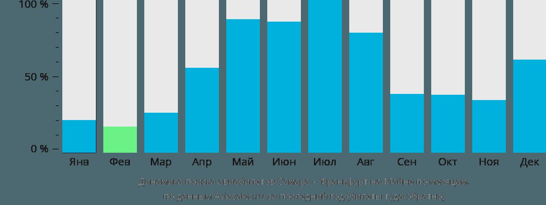 Динамика поиска авиабилетов из Самары во Франкфурт-на-Майне по месяцам