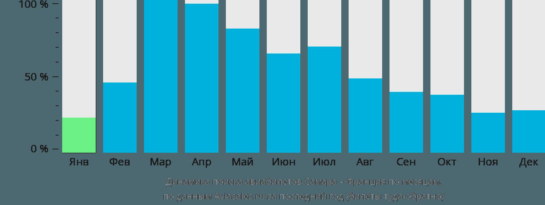 Динамика поиска авиабилетов из Самары во Францию по месяцам