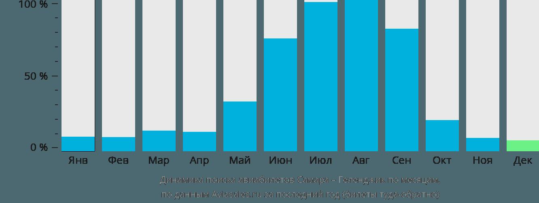 Динамика поиска авиабилетов из Самары в Геленджик по месяцам
