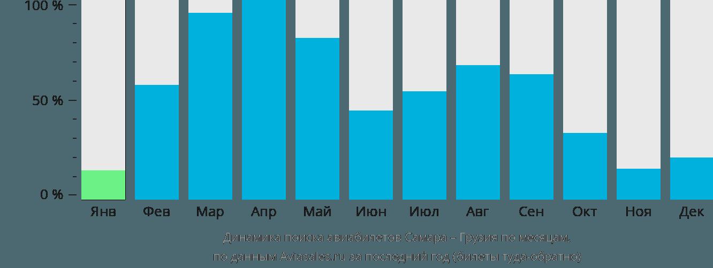 Динамика поиска авиабилетов из Самары в Грузию по месяцам