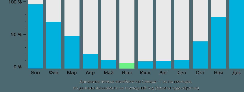 Динамика поиска авиабилетов из Самары в Гоа по месяцам
