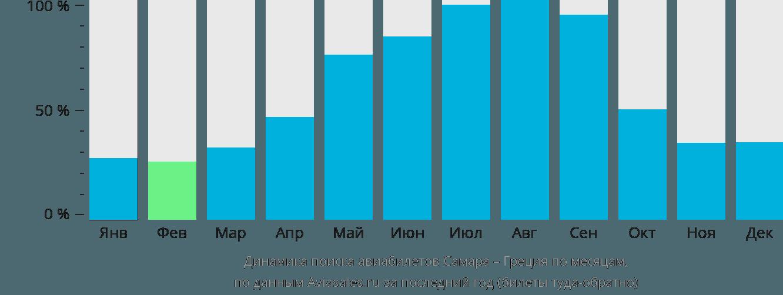 Динамика поиска авиабилетов из Самары в Грецию по месяцам