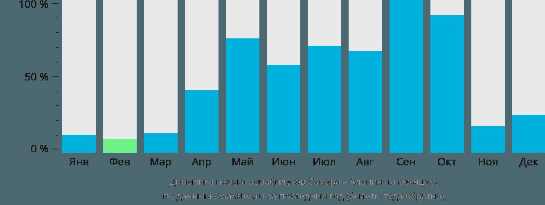 Динамика поиска авиабилетов из Самары в Аланию по месяцам