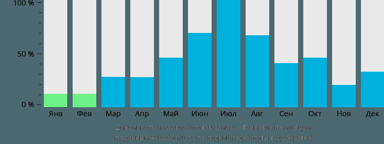 Динамика поиска авиабилетов из Самары в Ганновер по месяцам
