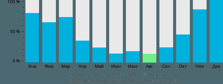 Динамика поиска авиабилетов из Самары на Пхукет по месяцам