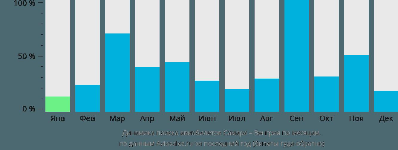Динамика поиска авиабилетов из Самары в Венгрию по месяцам