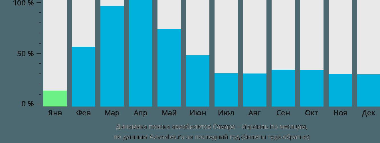 Динамика поиска авиабилетов из Самары в Израиль по месяцам