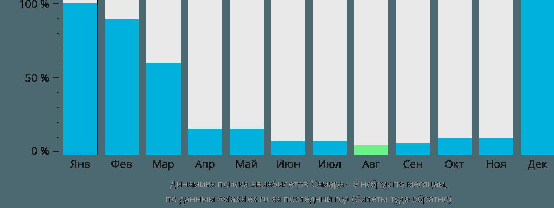 Динамика поиска авиабилетов из Самары в Инсбрук по месяцам