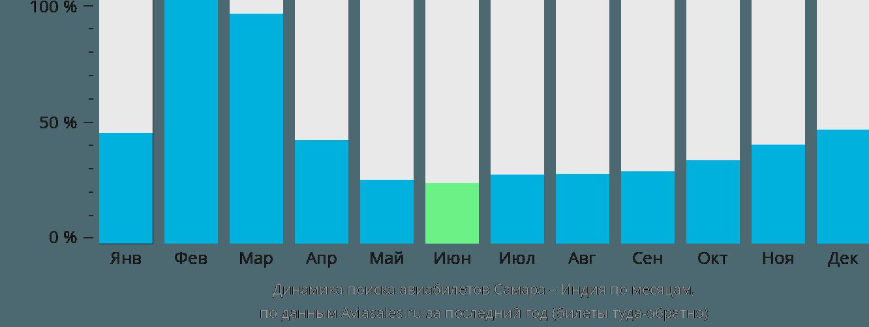 Динамика поиска авиабилетов из Самары в Индию по месяцам