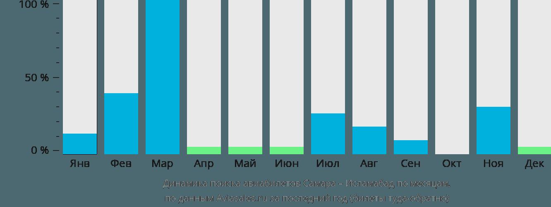 Динамика поиска авиабилетов из Самары в Исламабад по месяцам