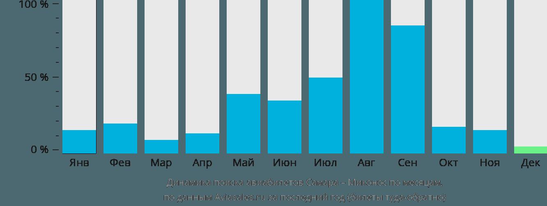 Динамика поиска авиабилетов из Самары в Миконос по месяцам