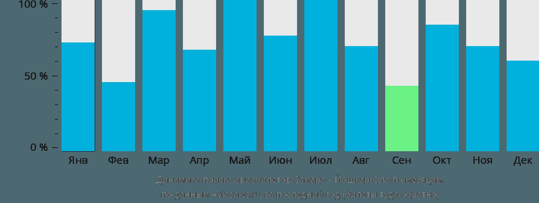 Динамика поиска авиабилетов из Самары в Йошкар-Олу по месяцам