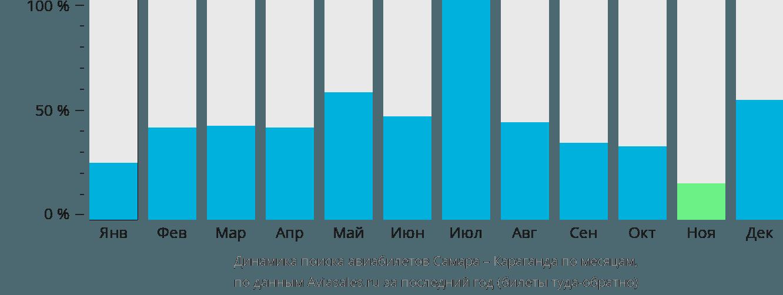 Динамика поиска авиабилетов из Самары в Караганду по месяцам