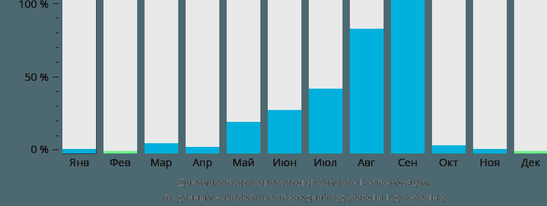 Динамика поиска авиабилетов из Самары на Кос по месяцам