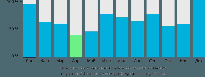 Динамика поиска авиабилетов из Самары в Кыргызстан по месяцам