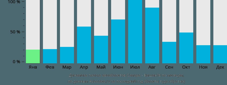 Динамика поиска авиабилетов из Самары в Кишинёв по месяцам