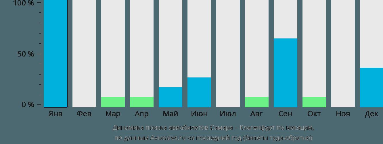 Динамика поиска авиабилетов из Самары в Клагенфурт по месяцам
