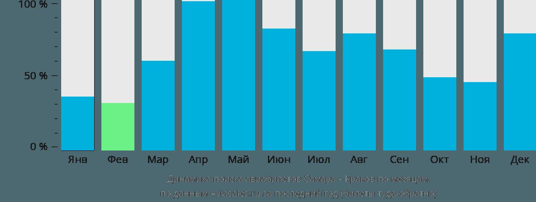 Динамика поиска авиабилетов из Самары в Краков по месяцам