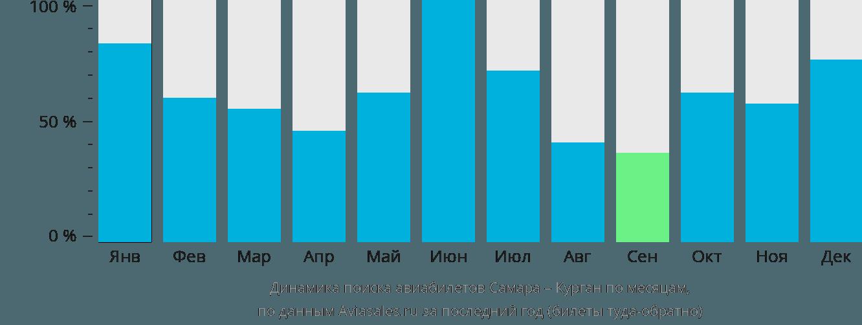 Динамика поиска авиабилетов из Самары в Курган по месяцам