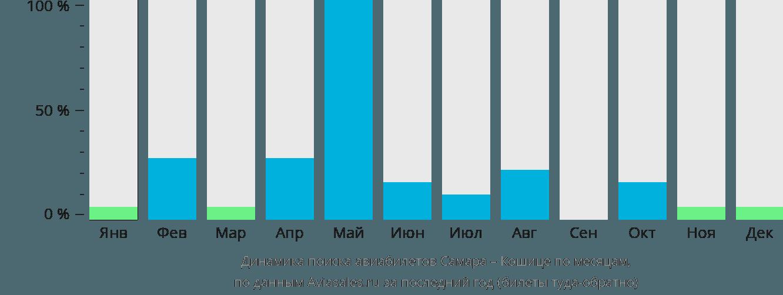 Динамика поиска авиабилетов из Самары в Кошице по месяцам
