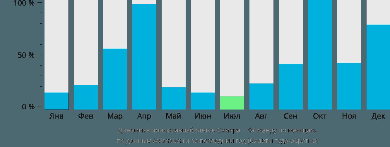 Динамика поиска авиабилетов из Самары в Катманду по месяцам