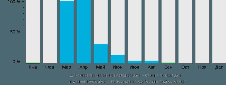 Динамика поиска авиабилетов из Самары в Самару по месяцам