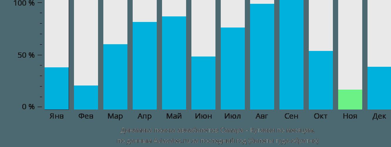 Динамика поиска авиабилетов из Самары в Кутаиси по месяцам
