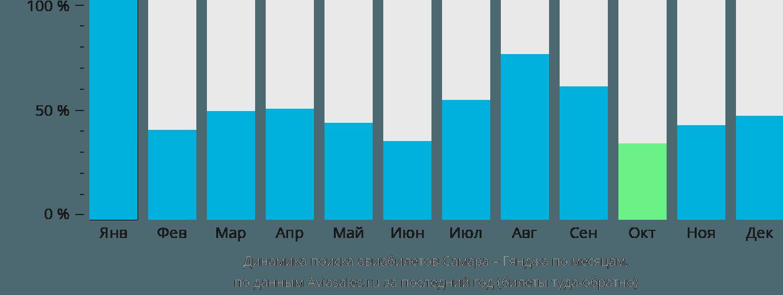 Динамика поиска авиабилетов из Самары в Гянджу по месяцам