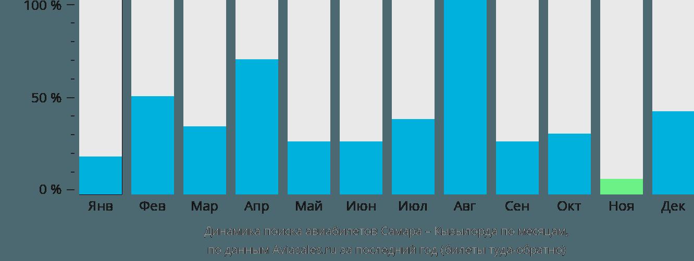 Динамика поиска авиабилетов из Самары в Кызылорду по месяцам