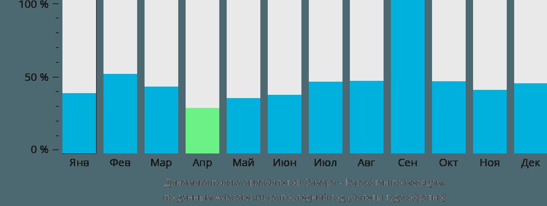 Динамика поиска авиабилетов из Самары в Казахстан по месяцам