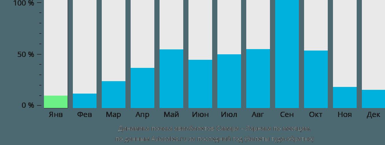 Динамика поиска авиабилетов из Самары в Ларнаку по месяцам