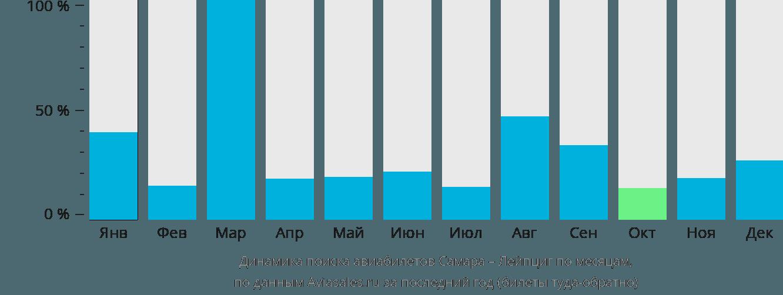 Динамика поиска авиабилетов из Самары в Лейпциг по месяцам