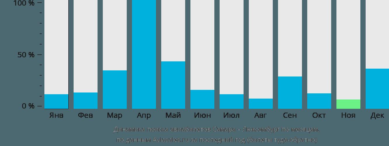 Динамика поиска авиабилетов из Самары в Люксембург по месяцам