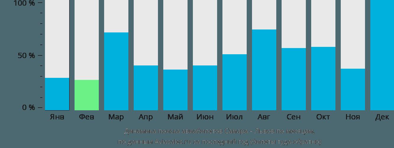 Динамика поиска авиабилетов из Самары в Львов по месяцам