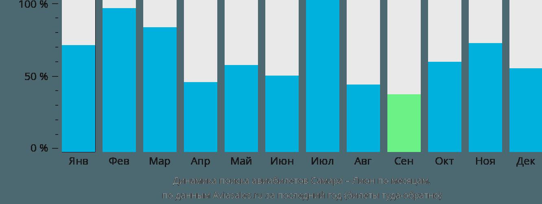 Динамика поиска авиабилетов из Самары в Лион по месяцам
