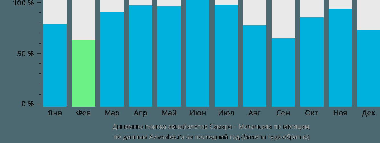 Динамика поиска авиабилетов из Самары в Махачкалу по месяцам
