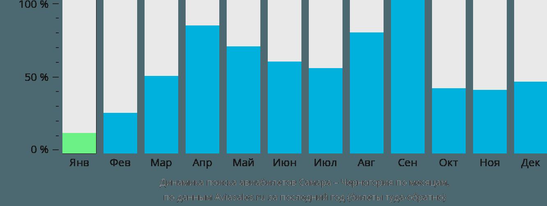 Динамика поиска авиабилетов из Самары в Черногорию по месяцам