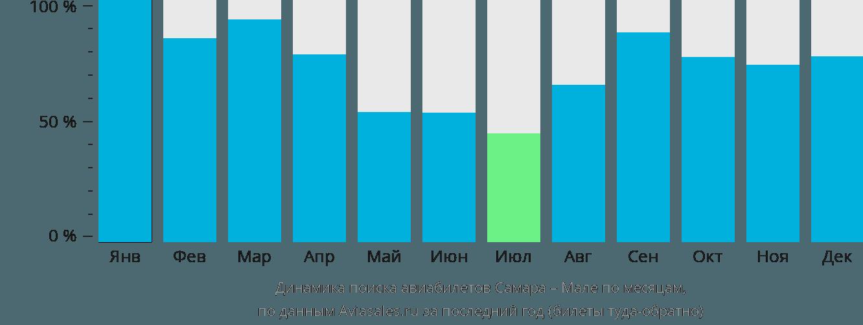 Динамика поиска авиабилетов из Самары в Мале по месяцам