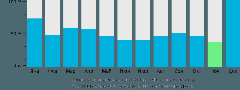 Динамика поиска авиабилетов из Самары в Мурманск по месяцам