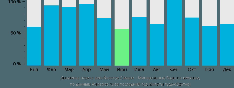 Динамика поиска авиабилетов из Самары в Минеральные воды по месяцам