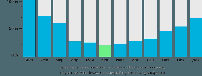 Динамика поиска авиабилетов из Самары на Мальдивы по месяцам