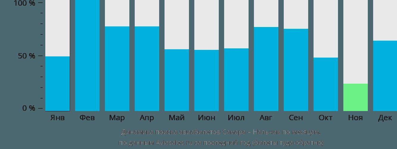 Динамика поиска авиабилетов из Самары в Нальчик по месяцам