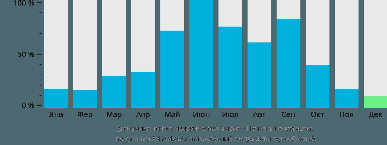 Динамика поиска авиабилетов из Самары в Неаполь по месяцам