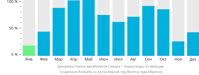 Динамика поиска авиабилетов из Самары в Нидерланды по месяцам
