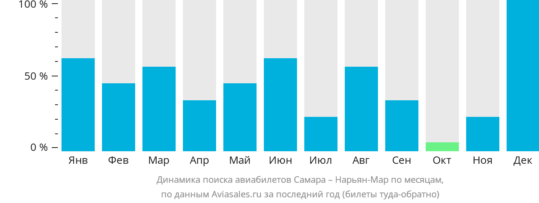 Динамика поиска авиабилетов из Самары в Нарьян-Мар по месяцам