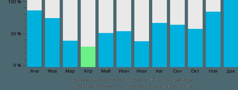 Динамика поиска авиабилетов из Самары в Ноябрьск по месяцам