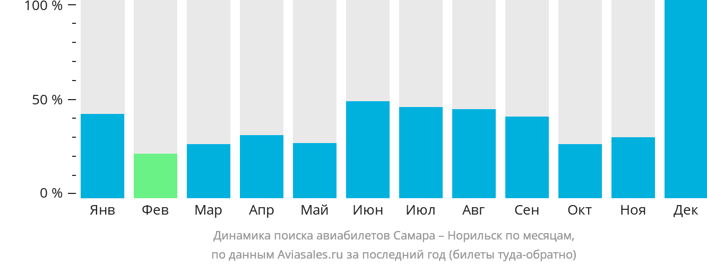 Динамика поиска авиабилетов из Самары в Норильск по месяцам