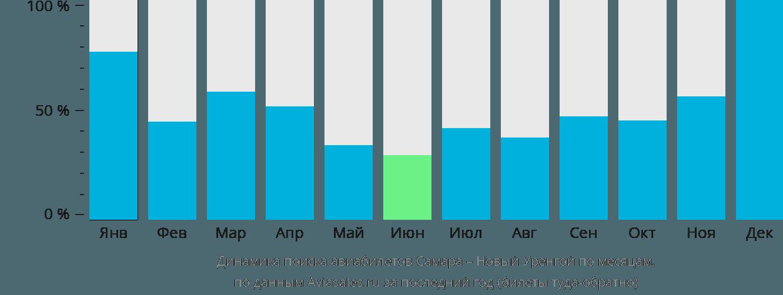 Динамика поиска авиабилетов из Самары в Новый Уренгой по месяцам